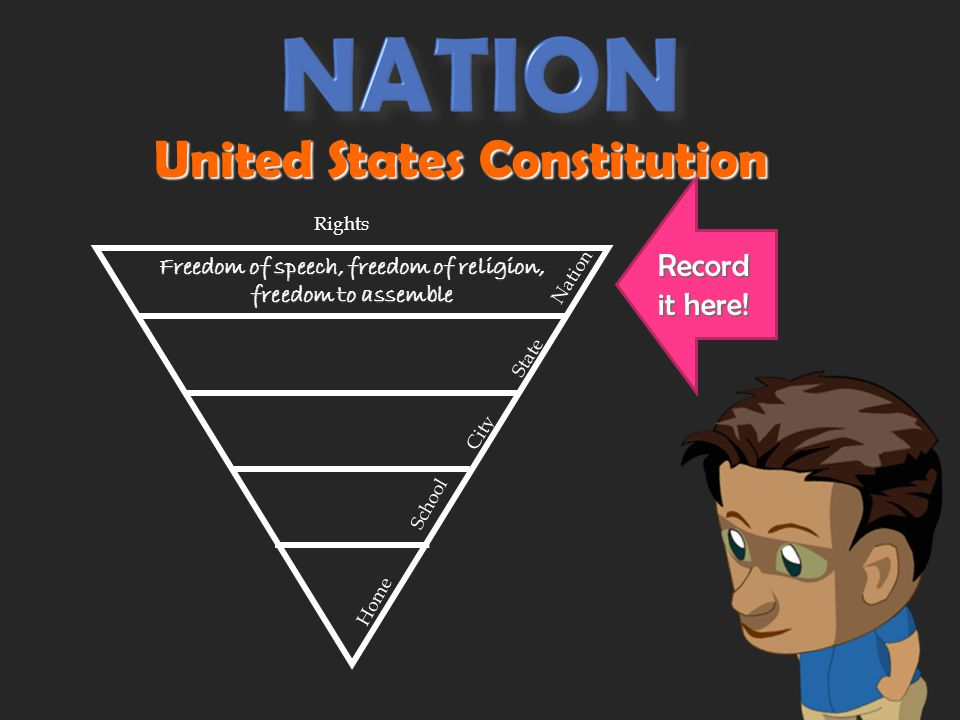 NATION Guarantees really BIG rights like freedom of speech, freedom of religion, and the freedom to assemble in groups.