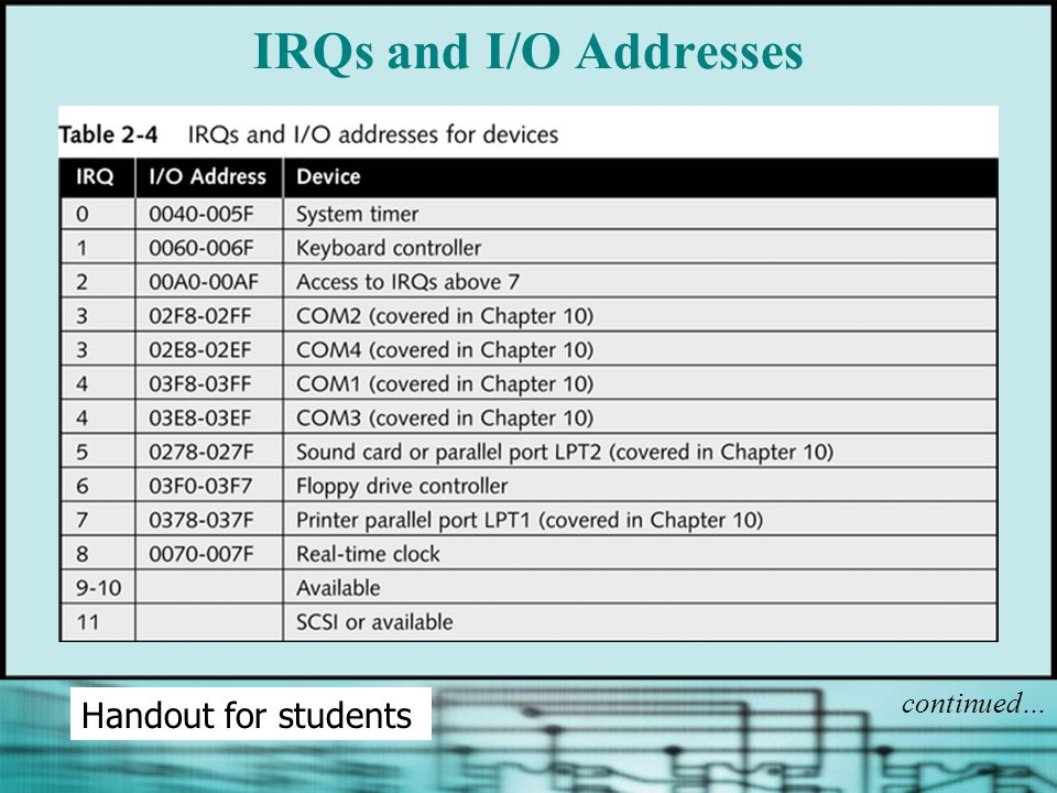 IRQs and I/O Addresses continued… Handout for students