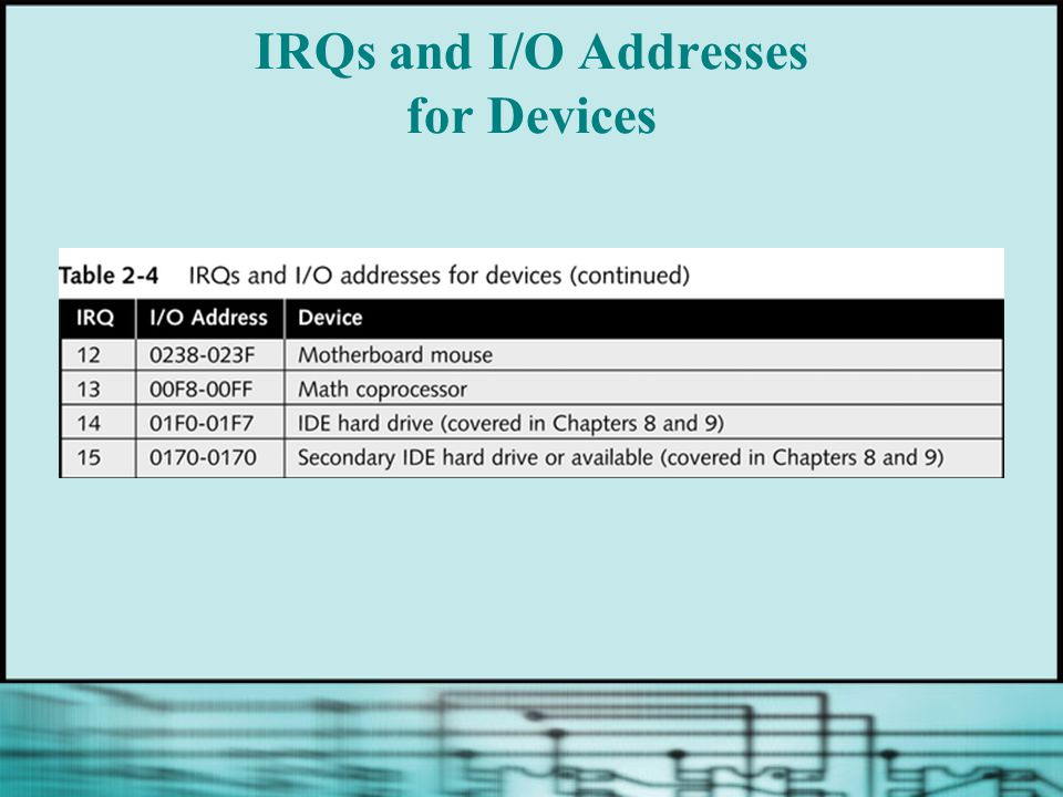 IRQs and I/O Addresses for Devices