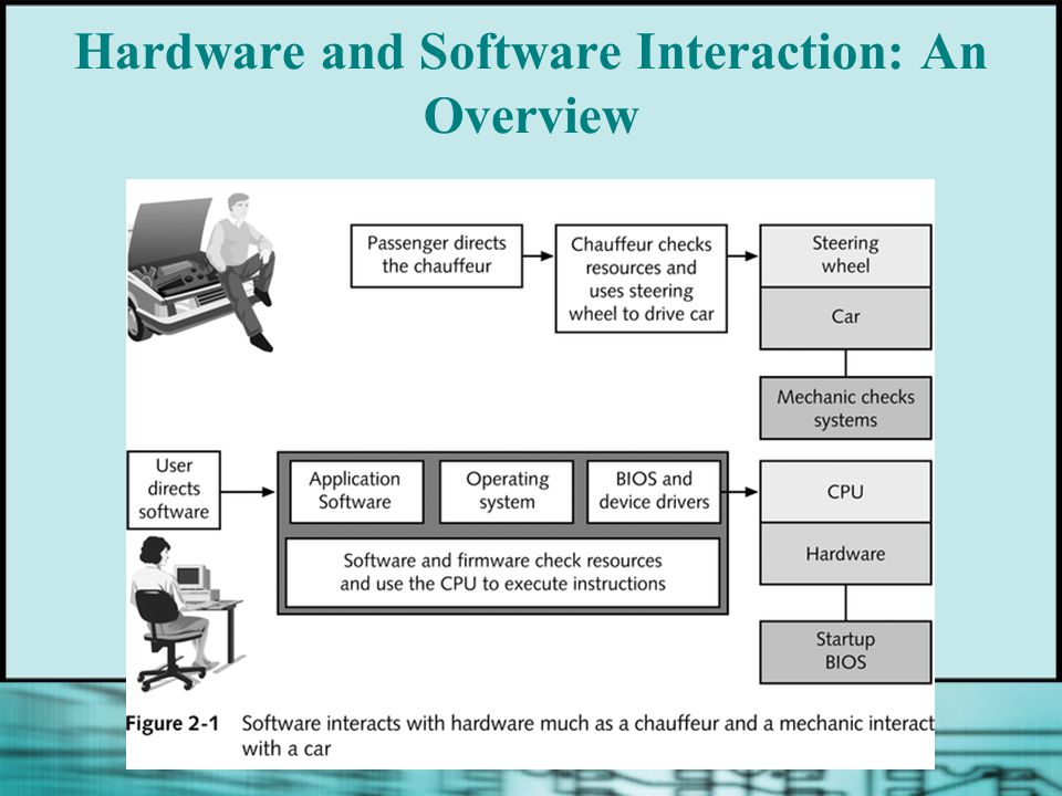 Hardware and Software Interaction: An Overview