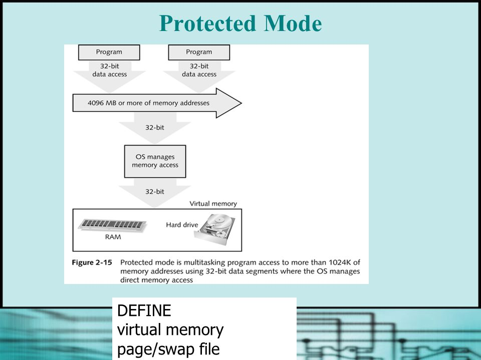 Protected Mode DEFINE virtual memory page/swap file