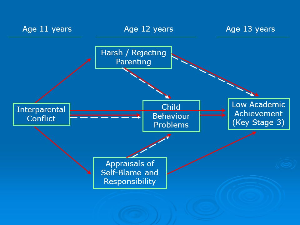 Age 11 years Interparental Conflict Harsh / Rejecting Parenting Appraisals of Self-Blame and Responsibility Low Academic Achievement (Key Stage 3) Child Behaviour Problems Age 12 yearsAge 13 years