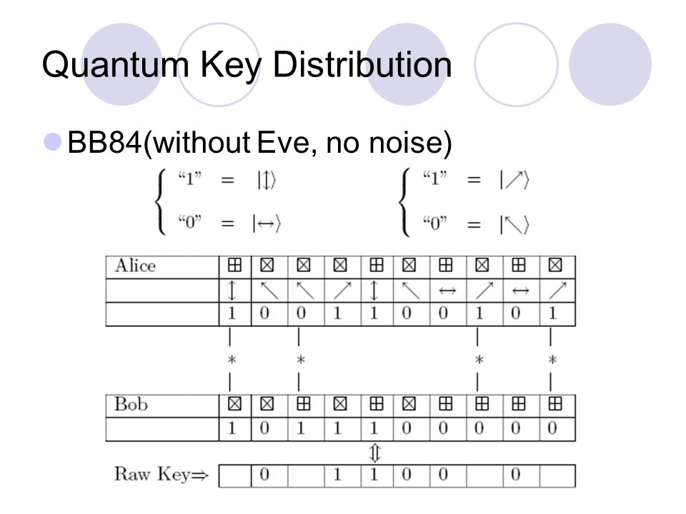 Quantum Key Distribution BB84(without Eve, no noise)