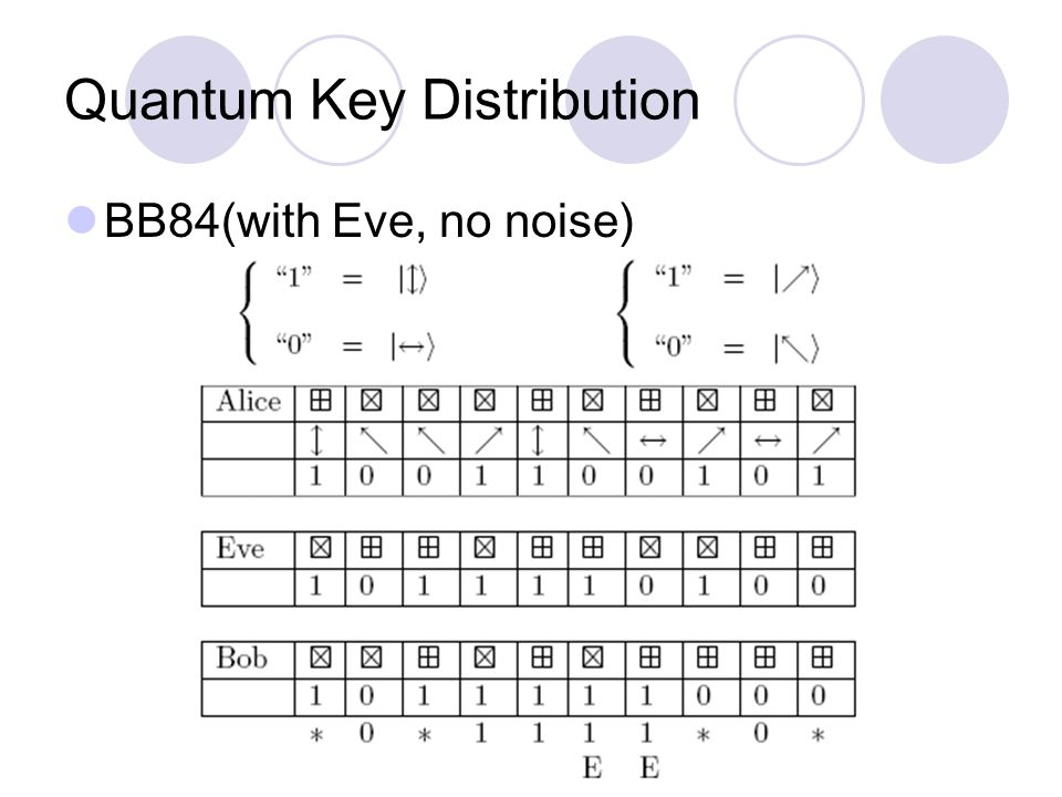 Quantum Key Distribution BB84(with Eve, no noise)