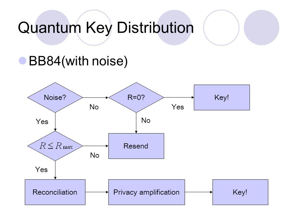 Quantum Key Distribution BB84(with noise) Noise. ReconciliationPrivacy amplification Resend R=0.