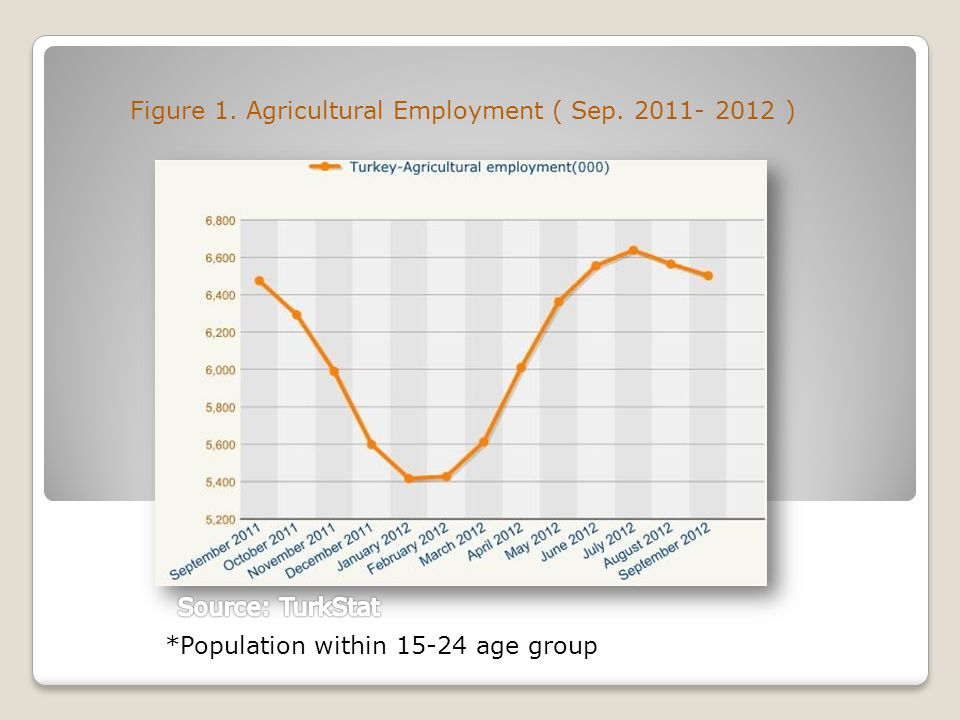 Figure 1. Agricultural Employment ( Sep. 2011- 2012 ) *Population within 15-24 age group