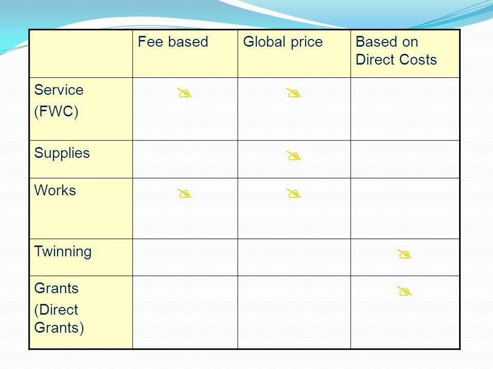 Fee basedGlobal priceBased on Direct Costs Service (FWC)  Supplies  Works  Twinning  Grants (Direct Grants) 
