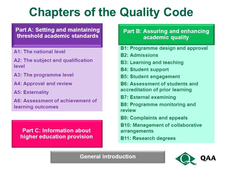 Chapters of the Quality Code A1: The national level A2: The subject and qualification level A3: The programme level A4: Approval and review A5: Externality A6: Assessment of achievement of learning outcomes B1: Programme design and approval B2: Admissions B3: Learning and teaching B4: Student support B5: Student engagement B6: Assessment of students and accreditation of prior learning B7: External examining B8: Programme monitoring and review B9: Complaints and appeals B10: Management of collaborative arrangements B11: Research degrees Part A: Setting and maintaining threshold academic standards Part B: Assuring and enhancing academic quality Part C: Information about higher education provision General introduction