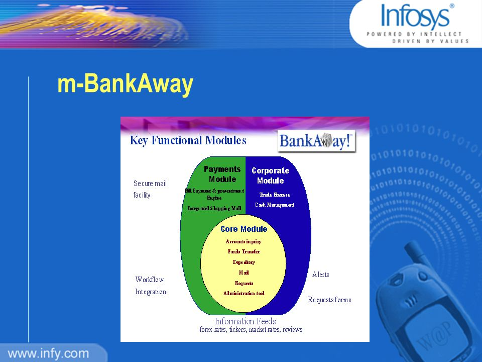Infosys e-Enabling Process n Understand n Design n Implement n Deploy n Transform The m-Enabled Services The e-Enabled Services We have e-Enabled 25 Banks so far….