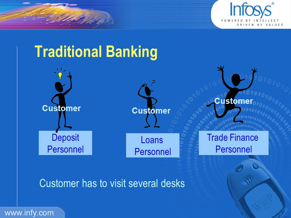 Traditional Banking n Full-service branches absorb up to 65% of banks operating expenditures n It costs about 50% more to serve a customer in a lobby n Banks are losing money on 20% of their customers, and merely breaking-even on 20% of their customers - BAI, USA Cost of branch operations increasing Source : Booz Allen Hamilton