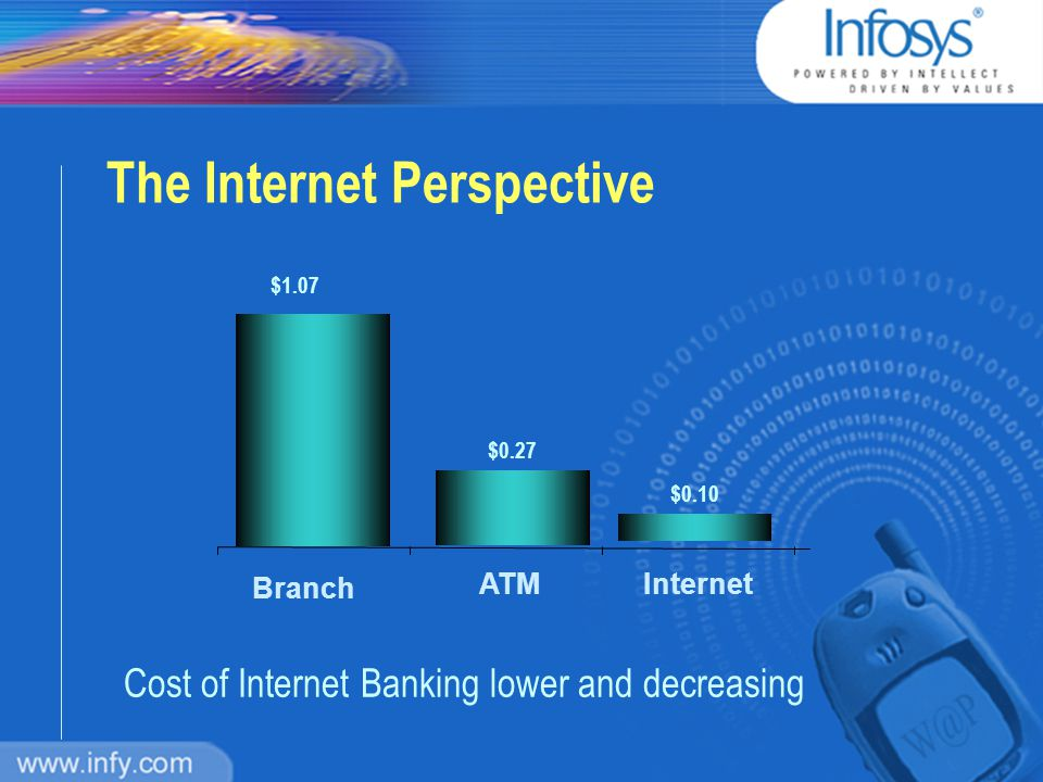 Internet Perspective Everyone's Internetworked with the customer Internet Customer DepositsLoans Broking Trade Finance