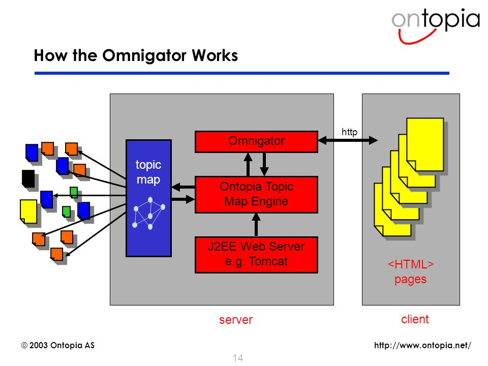 http://www.ontopia.net/ © 2003 Ontopia AS 14 How the Omnigator Works J2EE Web Server e.g.