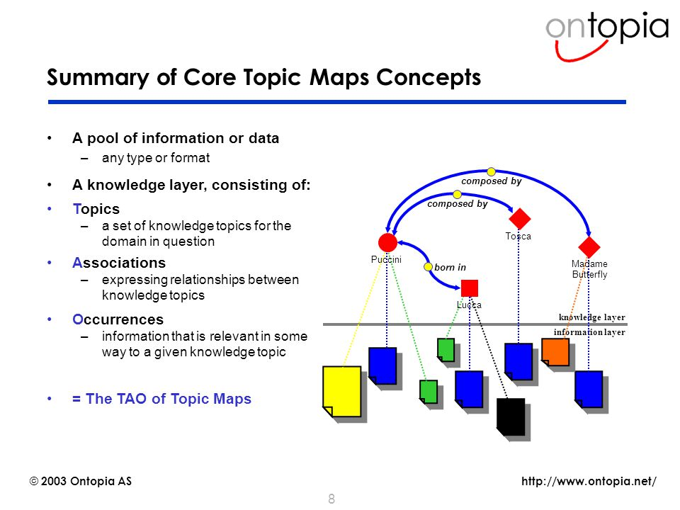 http://www.ontopia.net/ © 2003 Ontopia AS 8 Summary of Core Topic Maps Concepts A pool of information or data –any type or format A knowledge layer, consisting of: knowledge layer information layer Associations –expressing relationships between knowledge topics composed by born in composed by Occurrences –information that is relevant in some way to a given knowledge topic = The TAO of Topic Maps Topics –a set of knowledge topics for the domain in question Puccini Tosca Lucca Madame Butterfly