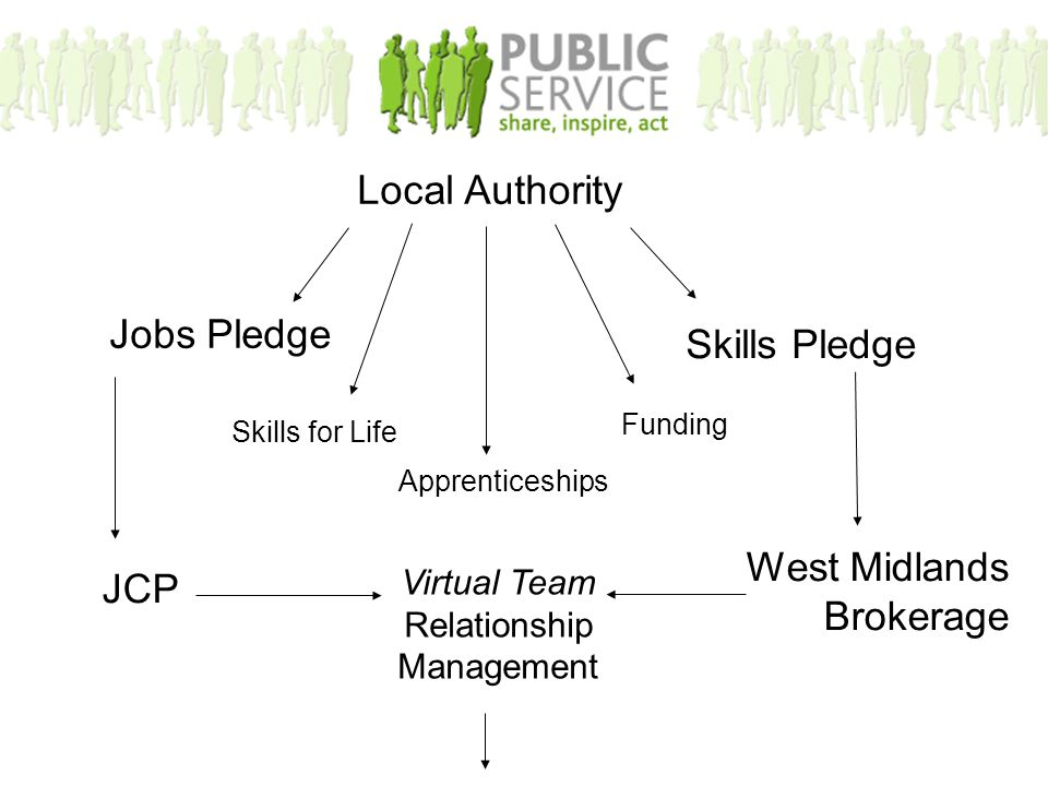 Local Authority Jobs Pledge Skills Pledge JCP West Midlands Brokerage Virtual Team Relationship Management Skills for Life Apprenticeships Funding