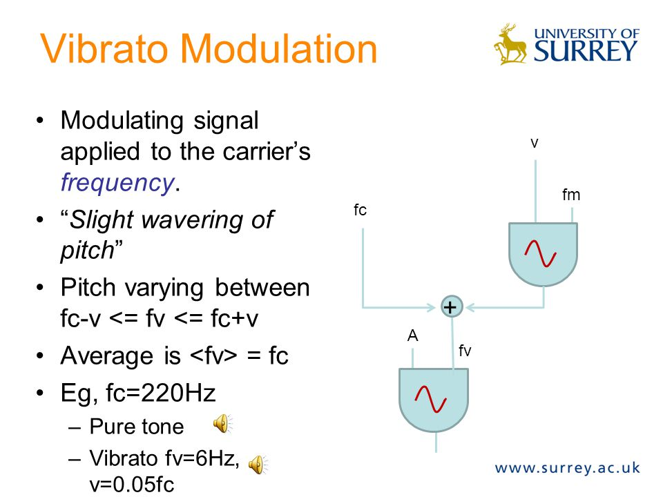 Ring Modulation Modulation is applied directly to carrier's amplitude.