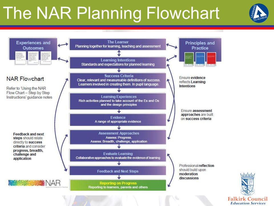 The NAR Planning Flowchart