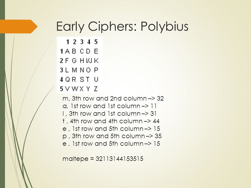 Early Ciphers: Polybius m, 3th row and 2nd column –> 32 a, 1st row and 1st column –> 11 l, 3th row and 1st column –> 31 t, 4th row and 4th column –> 44 e, 1st row and 5th column –> 15 p, 3th row and 5th column –> 35 e, 1st row and 5th column –> 15 maltepe = 32113144153515