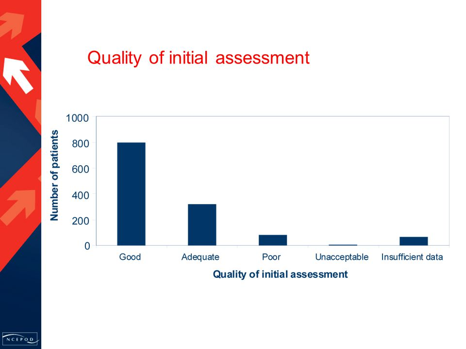 Quality of initial assessment