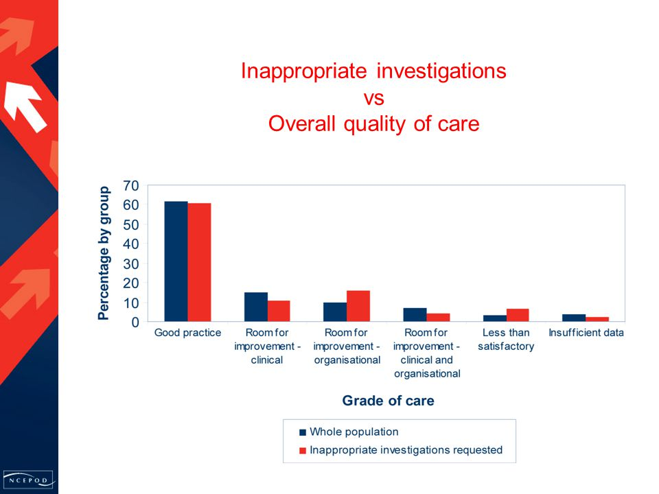 Inappropriate investigations vs Overall quality of care