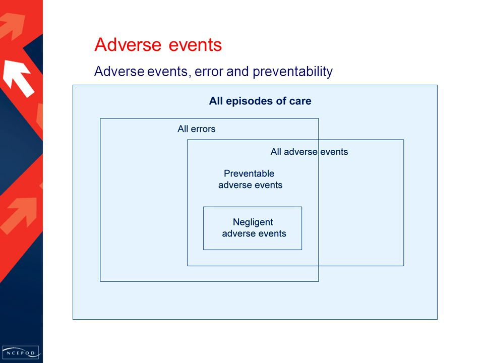 Adverse events, error and preventability