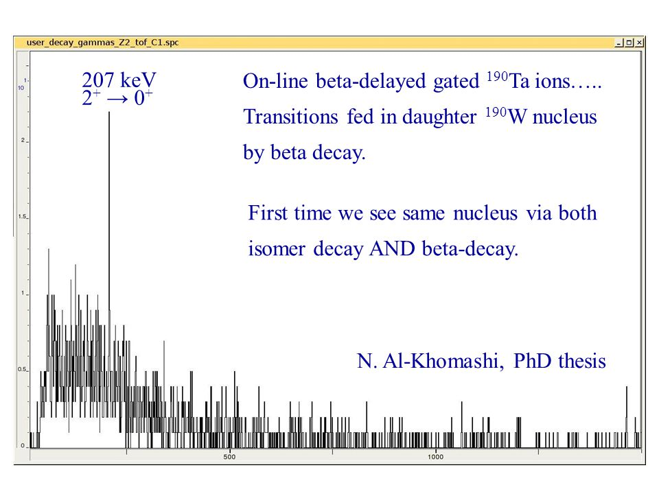 On-line beta-delayed gated 190 Ta ions….. Transitions fed in daughter 190 W nucleus by beta decay.
