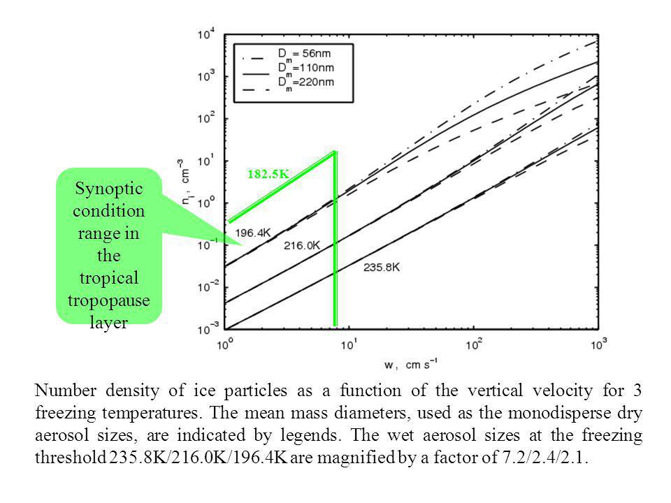 Number density of ice particles as a function of the vertical velocity for 3 freezing temperatures.