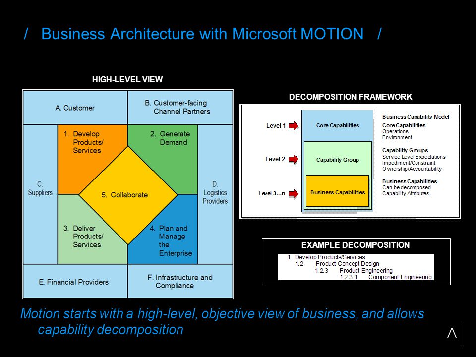EXAMPLE DECOMPOSITION / Business Architecture with Microsoft MOTION / HIGH-LEVEL VIEW DECOMPOSITION FRAMEWORK Motion starts with a high-level, objective view of business, and allows capability decomposition