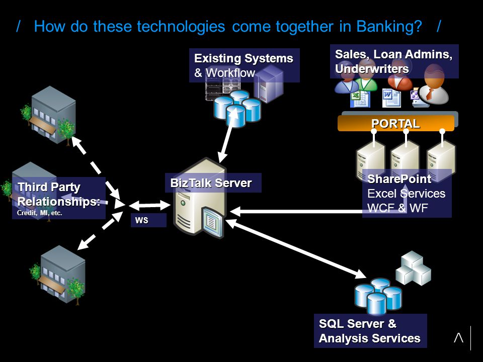 / How do these technologies come together in Banking.