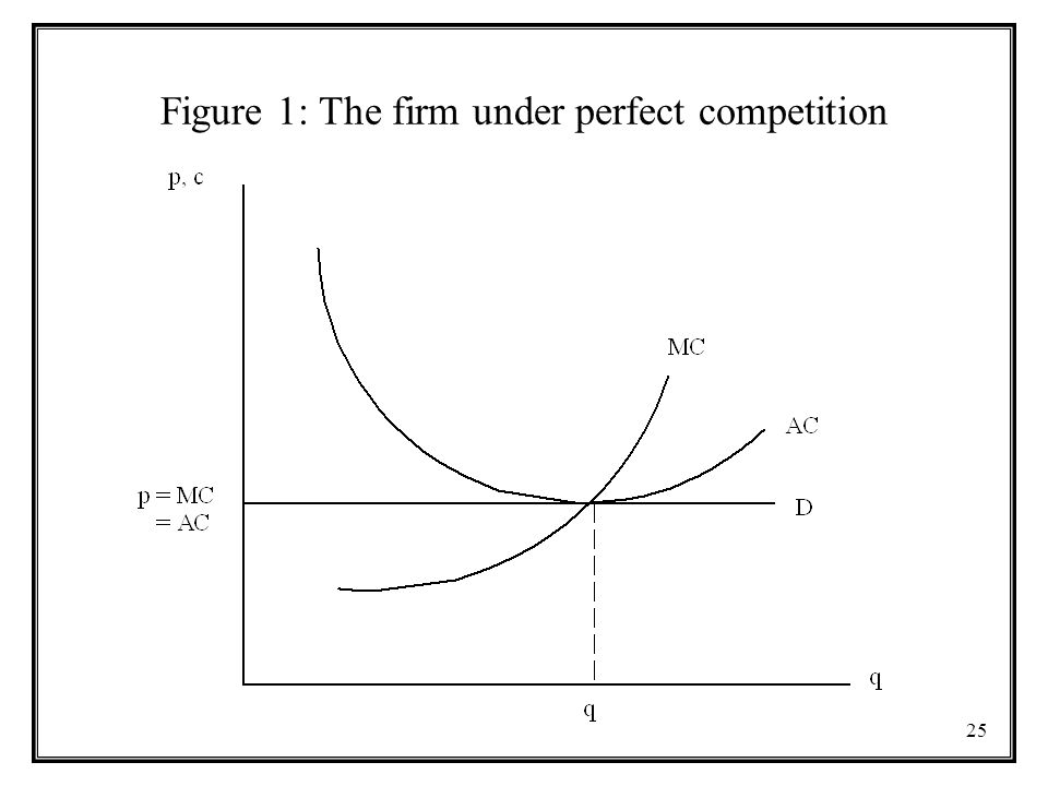 25 Figure 1: The firm under perfect competition