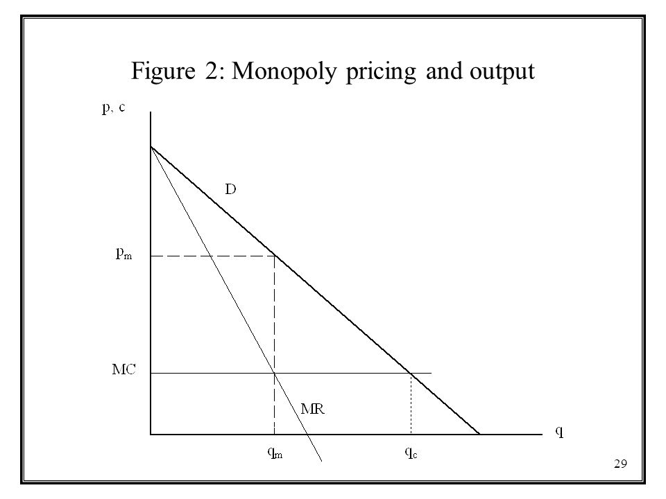 29 Figure 2: Monopoly pricing and output