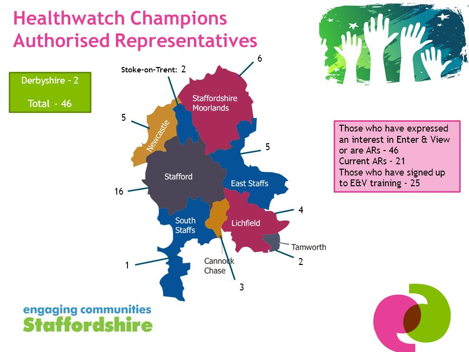 Healthwatch Champions Authorised Representatives 5 6 1 16 5 4 2 3 Derbyshire – 2 Total - 46 Stoke-on-Trent: 2 Those who have expressed an interest in Enter & View or are ARs – 46 Current ARs - 21 Those who have signed up to E&V training - 25