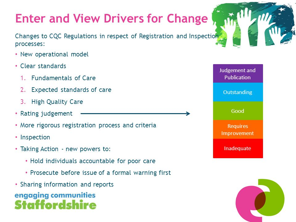 Enter and View Drivers for Change Changes to CQC Regulations in respect of Registration and Inspection processes: New operational model Clear standards 1.Fundamentals of Care 2.Expected standards of care 3.High Quality Care Rating judgement More rigorous registration process and criteria Inspection Taking Action - new powers to: Hold individuals accountable for poor care Prosecute before issue of a formal warning first Sharing information and reports Judgement and Publication Outstanding Good Requires Improvement Inadequate