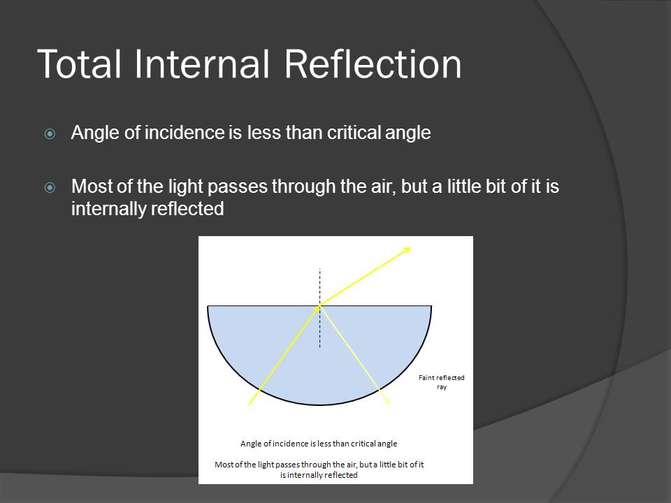 Total Internal Reflection  Angle of incidence is less than critical angle  Most of the light passes through the air, but a little bit of it is internally reflected