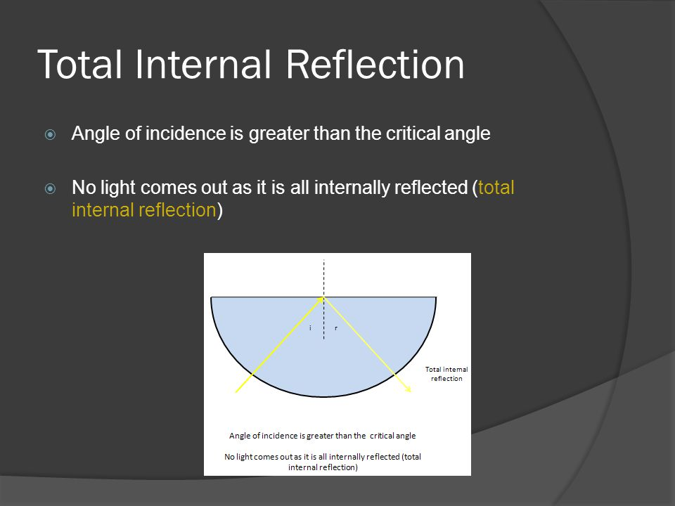 Total Internal Reflection  Angle of incidence is greater than the critical angle  No light comes out as it is all internally reflected (total internal reflection)