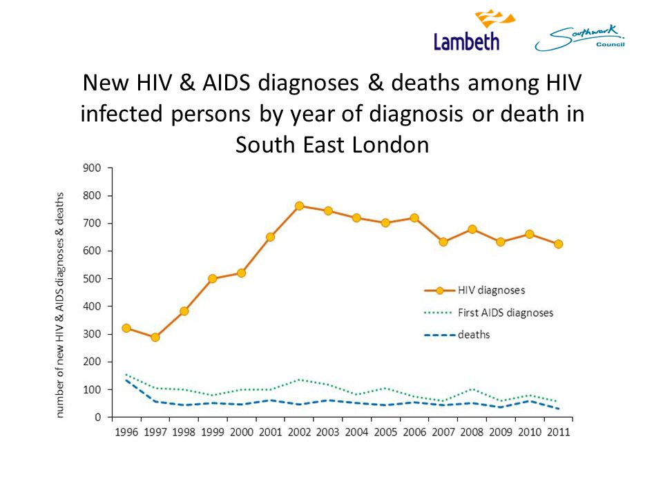 New HIV & AIDS diagnoses & deaths among HIV infected persons by year of diagnosis or death in South East London