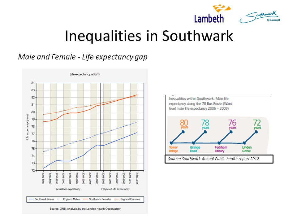 Inequalities in Southwark Male and Female - Life expectancy gap Source: Southwark Annual Public health report 2012