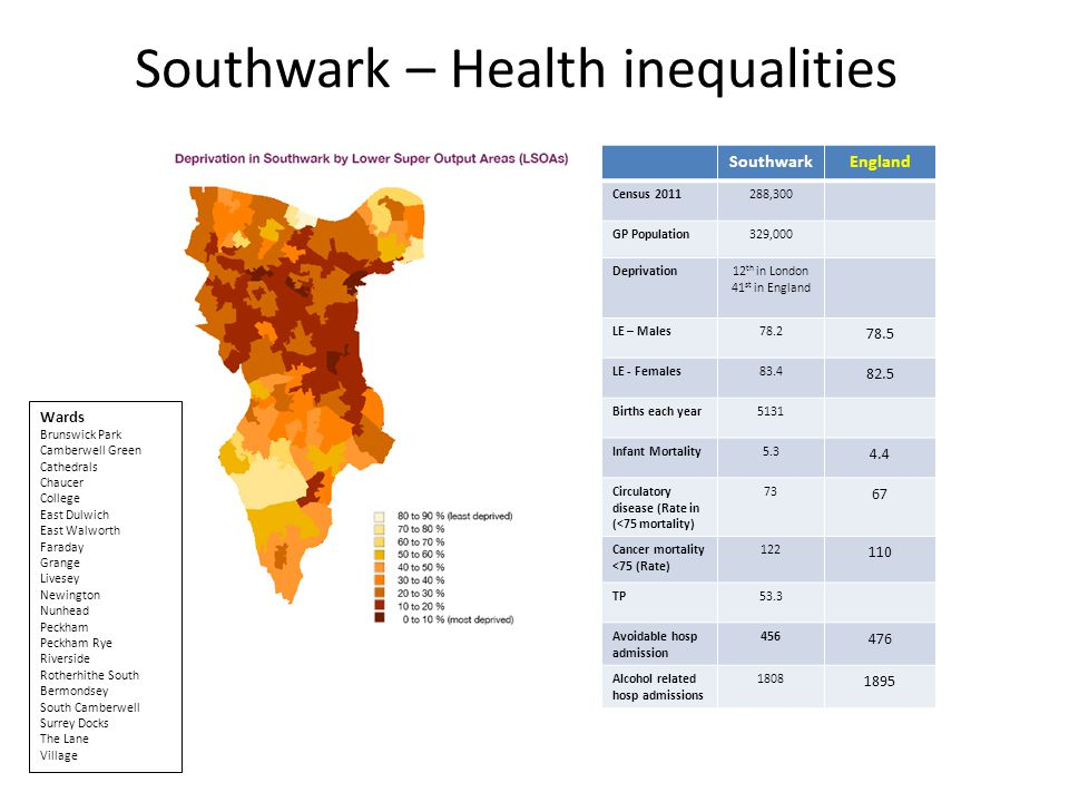 Southwark – Health inequalities SouthwarkEngland Census 2011288,300 GP Population329,000 Deprivation12 th in London 41 st in England LE – Males78.2 78.5 LE - Females83.4 82.5 Births each year5131 Infant Mortality5.3 4.4 Circulatory disease (Rate in (<75 mortality) 73 67 Cancer mortality <75 (Rate) 122 110 TP53.3 Avoidable hosp admission 456 476 Alcohol related hosp admissions 1808 1895 Wards Brunswick Park Camberwell Green Cathedrals Chaucer College East Dulwich East Walworth Faraday Grange Livesey Newington Nunhead Peckham Peckham Rye Riverside Rotherhithe South Bermondsey South Camberwell Surrey Docks The Lane Village