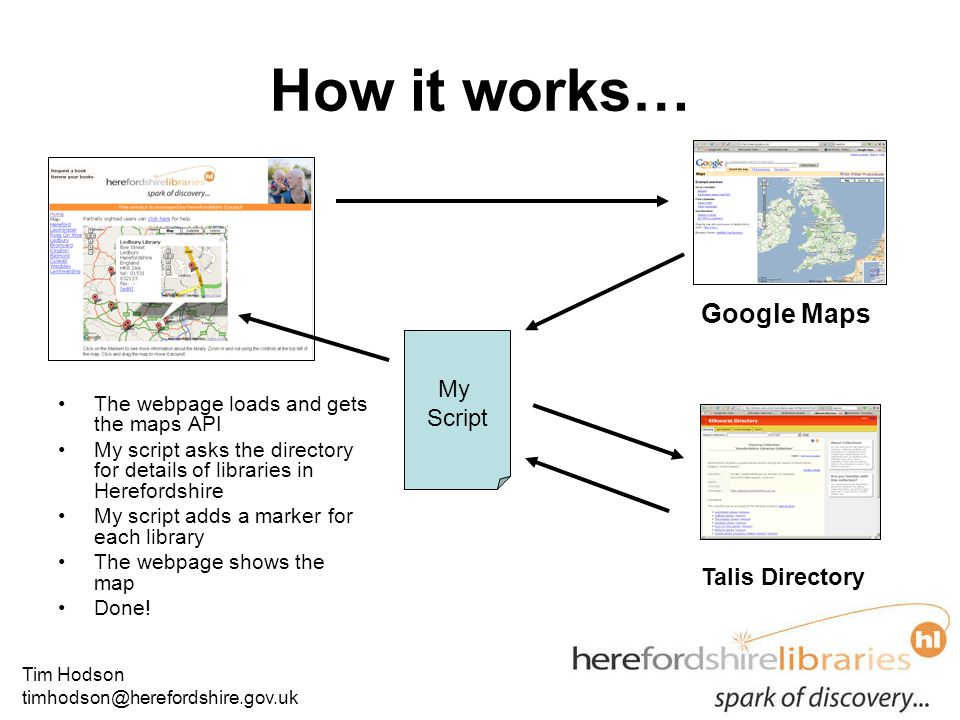 Tim Hodson timhodson@herefordshire.gov.uk How it works… The webpage loads and gets the maps API My script asks the directory for details of libraries in Herefordshire My script adds a marker for each library The webpage shows the map Done.