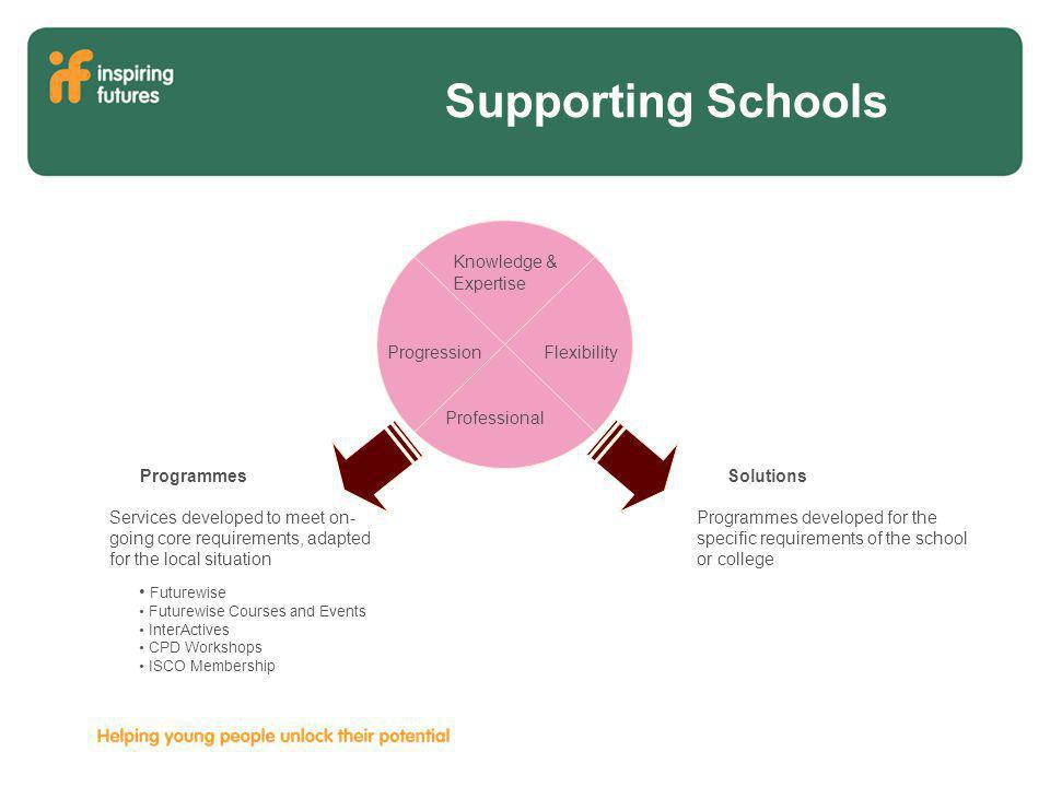 Supporting Schools Solutions Programmes developed for the specific requirements of the school or college Knowledge & Expertise Progression Flexibility Professional Programmes Services developed to meet on- going core requirements, adapted for the local situation Futurewise Futurewise Courses and Events InterActives CPD Workshops ISCO Membership