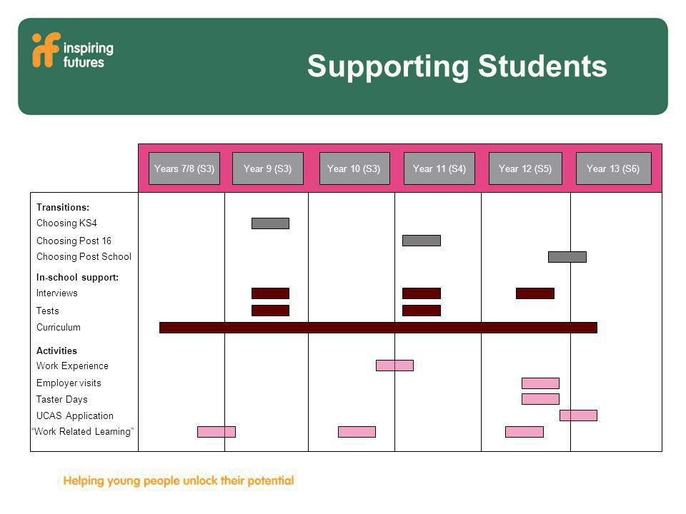 Supporting Students Year 13 (S6)Year 11 (S4)Year 12 (S5)Year 10 (S3)Year 9 (S3)Years 7/8 (S3) Transitions: Choosing KS4 Choosing Post 16 Choosing Post School Activities Work Experience Employer visits Taster Days UCAS Application In-school support: Interviews Tests Curriculum Work Related Learning