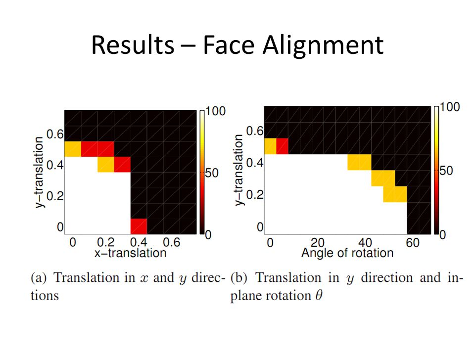Results – Face Alignment