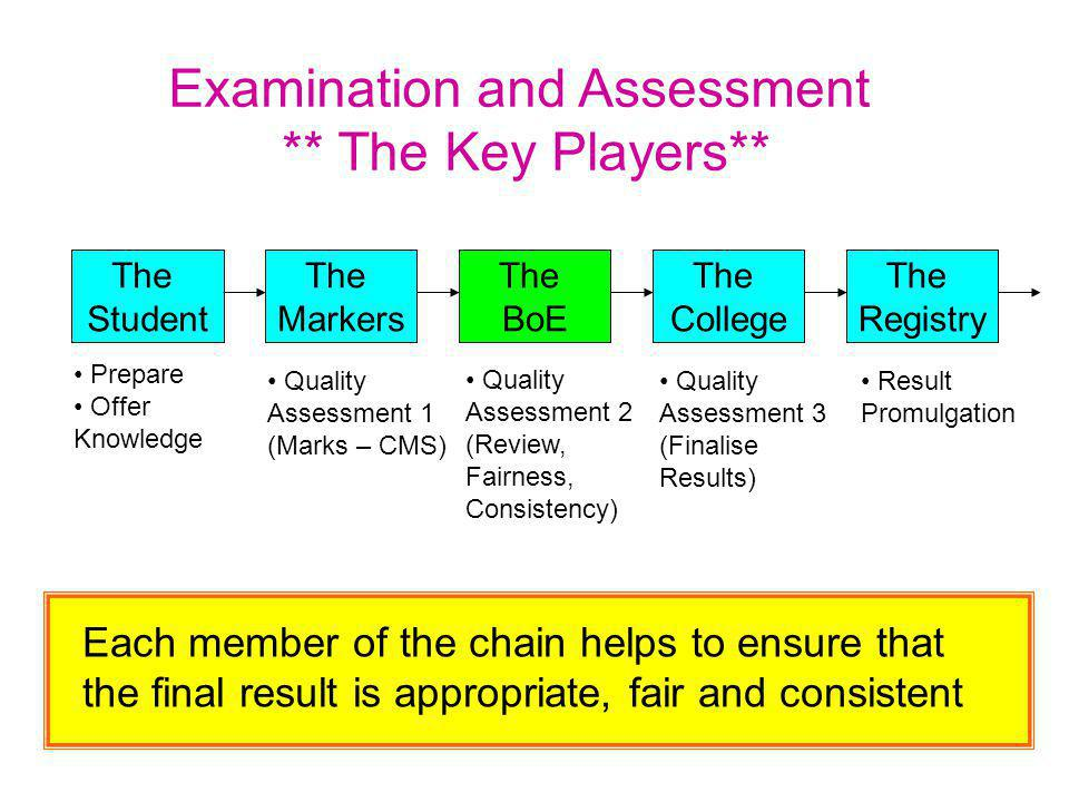 Each member of the chain helps to ensure that the final result is appropriate, fair and consistent Examination and Assessment ** The Key Players** The Student The Markers The BoE The College The Registry Prepare Offer Knowledge Quality Assessment 1 (Marks – CMS) Quality Assessment 2 (Review, Fairness, Consistency) Quality Assessment 3 (Finalise Results) Result Promulgation