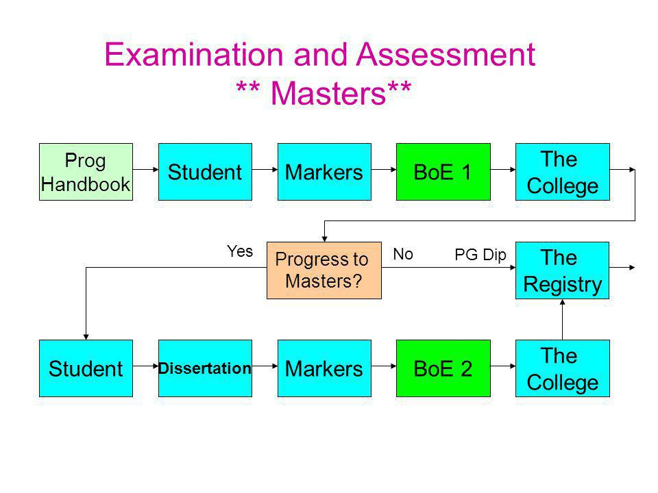 Examination and Assessment ** Masters** StudentMarkersBoE 1 The College The Registry Prog Handbook Progress to Masters.