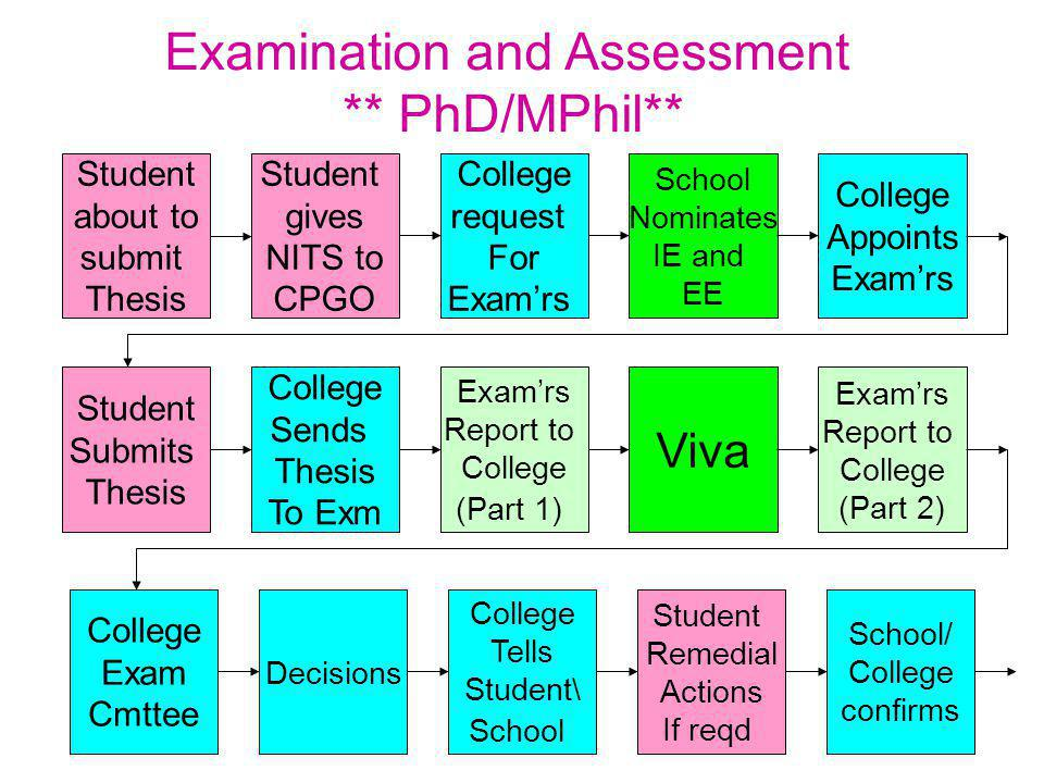 Examination and Assessment ** PhD/MPhil** Student about to submit Thesis College request For Exam'rs School Nominates IE and EE College Appoints Exam'rs Student gives NITS to CPGO Student Submits Thesis Exam'rs Report to College (Part 1) Viva Exam'rs Report to College (Part 2) College Sends Thesis To Exm College Exam Cmttee College Tells Student\ School Student Remedial Actions If reqd School/ College confirms Decisions