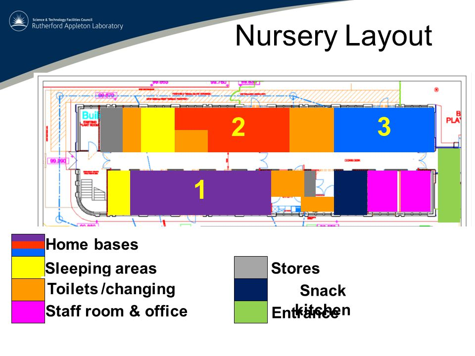 Nursery Layout Sleeping areasStores Toilets /changing 3 1 Home bases Staff room & office Snack kitchen Entrance 2