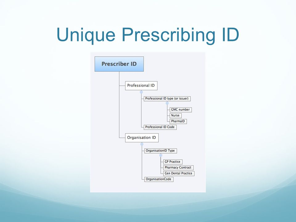 Unique Prescribing ID
