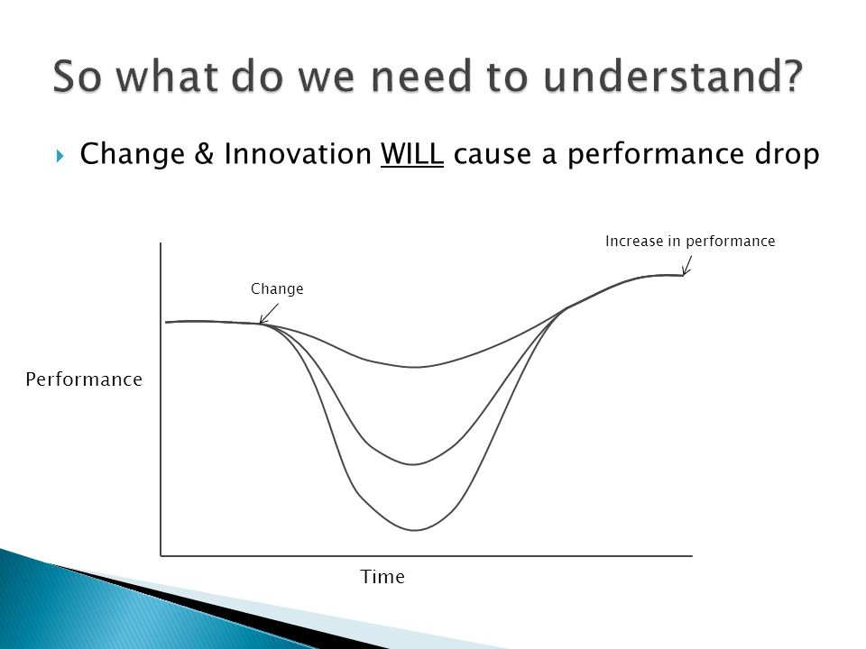  Change & Innovation WILL cause a performance drop Performance Time Change Increase in performance