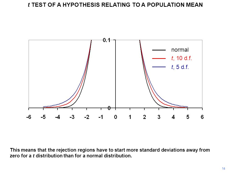 14 This means that the rejection regions have to start more standard deviations away from zero for a t distribution than for a normal distribution.