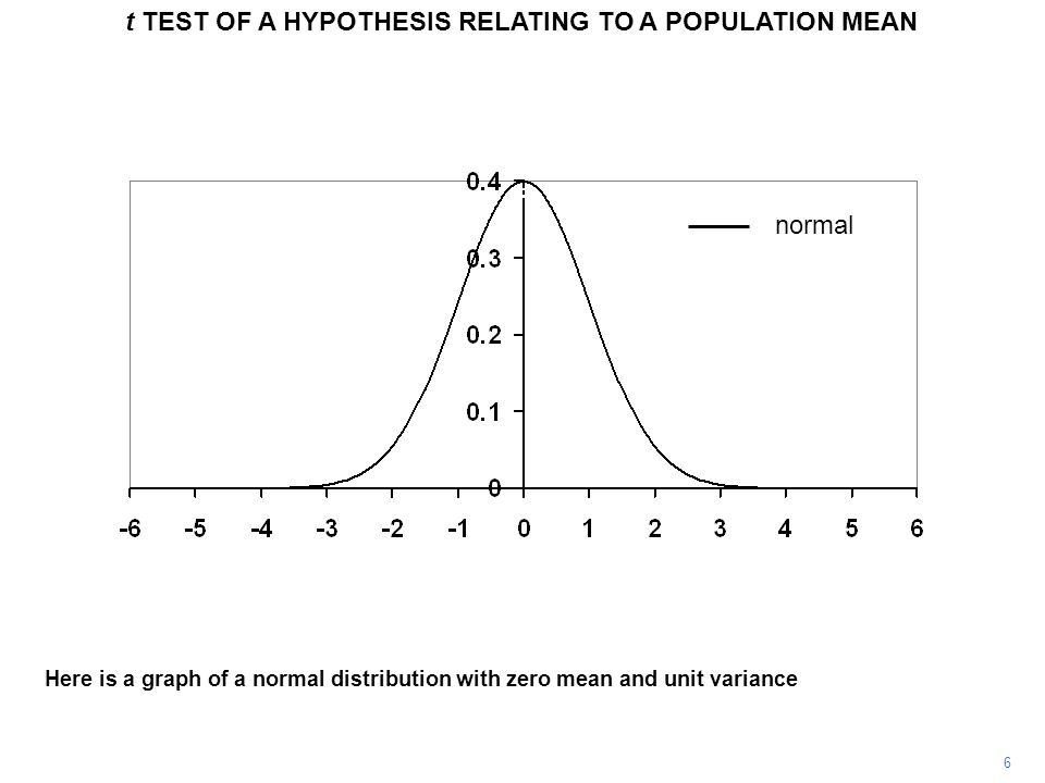 6 Here is a graph of a normal distribution with zero mean and unit variance normal t TEST OF A HYPOTHESIS RELATING TO A POPULATION MEAN