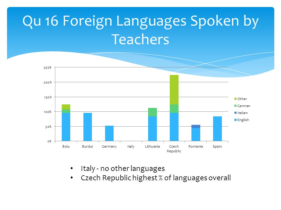 Qu 16 Foreign Languages Spoken by Teachers Italy - no other languages Czech Republic highest % of languages overall